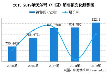 2019年中国连锁百强:沃尔玛(中国)销售规模及门店情况分析(图)