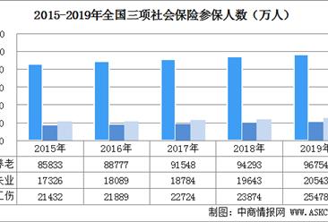 2019年中国社会保险参保人数及三项社会保险基金收支情况分析(图)