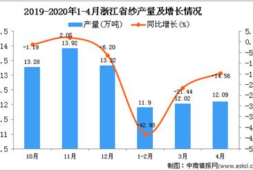 2020年1-4月浙江省纱产量为35.45万吨 同比下降28.11%