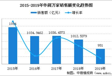 2019年中国连锁百强:华润万家销售规模及门店情况分析(图)