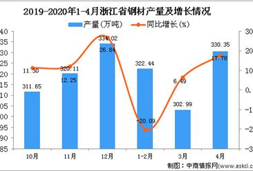 2020年1-4月浙江省钢材产量为953.98万吨 同比下降1.47%
