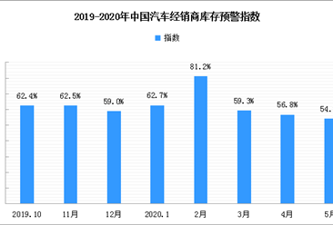 2020汽车经销商百强发布 5月汽车经销商库存预警指数54.2%(附榜单)