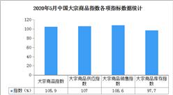 2020年5月中国大宗商品市场解读及后市预测分析(附图表)