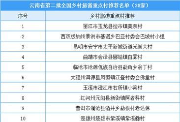 云南省第二批全国乡村旅游重点村推荐名单:共38个乡村入选