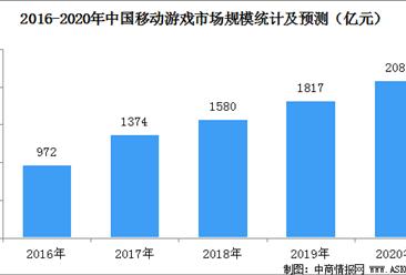 2020年中国手游市场驱动因素及发展趋势分析(图)
