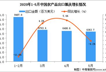2020年1-5月中国农产品出口金额增长情况分析