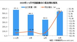 2020年5月中国船舶出口量同比增长8.5%