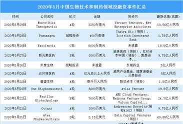 2020年5月生物技术和制药领域投融资情况分析:A轮投融资事件最多(附完整名单)
