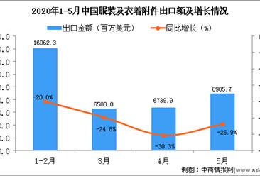 2020年5月中国服装及衣着附件出口金额为8905.7百万美元 同比下降26.9%