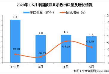 2020年1-5月中国液晶显示板出口量及金额增长情况分析
