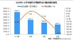 2020年5月中国汽车零配件出口金额3347百万美元 同比下降29.3%