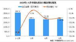2020年5月中国玩具出口金额为1853.7百万美元 同比下降10.4%