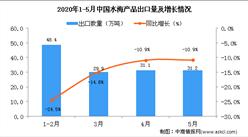 2020年5月中国水海产品出口量为10.9万吨 同比下降31.2%