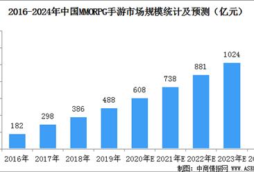 中国mmorpg手游市场规模预测:2020年规模有望突破600亿元(图)