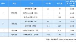 2020年中国防疫物资市场现状分析:医用防护服3个月产量增加90.6倍(图)