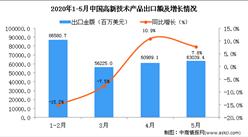 2020年5月中国高新技术产品出口金额同比增长7.8%