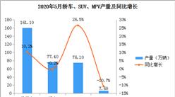 2020年5月中国乘用车产量161.1万辆 同比增长10.2%
