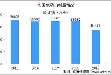 2020年中国生猪养殖行业发展现状及发展趋势分析(图)