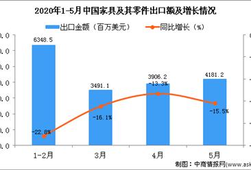 2020年1-5月中国家具及其零件出口金额增长情况分析