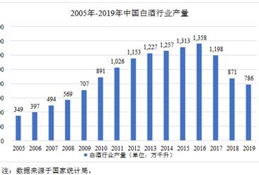 2020年中国白酒行业市场现状分析:行业利润水平呈现上升趋势