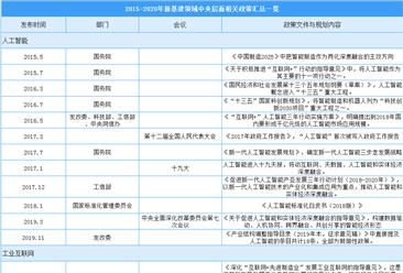 2015-2020年中国新基建七大领域中央层面相关政策汇总一览(表)