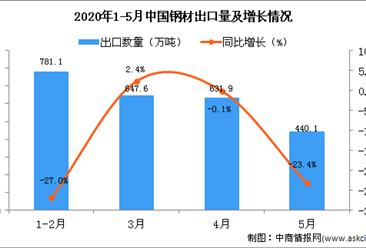 2020年1-5月中国钢材出口量及金额增长情况分析