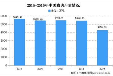 2020年中国生猪养殖行业存在问题及发展前景分析