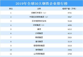 2019年全球50大钢铁企业排行榜