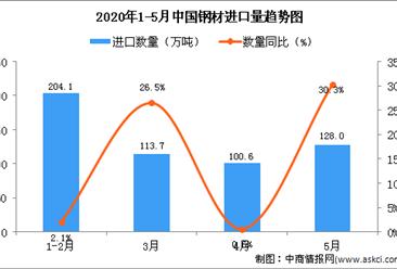 2020年5月中国钢材进口量为128万吨 同比增长30.3%