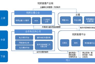 中国视频直播产业链图谱:存在五大主要参与者(图)