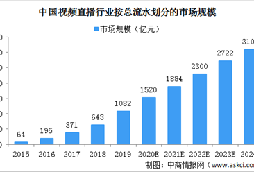 2020年中国视频直播行业市场规模及发展趋势分析(图)