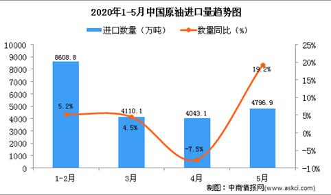 2020年5月中国原油进口量为4796.9万吨 同比增长19.2%