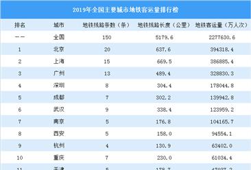 2020中国主要城市地铁客运量排行榜:7城客运量超10亿人次(图)