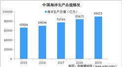 2019年中国海洋经济统计公报:海洋生产总值占GDP比重9.0%(附图表)