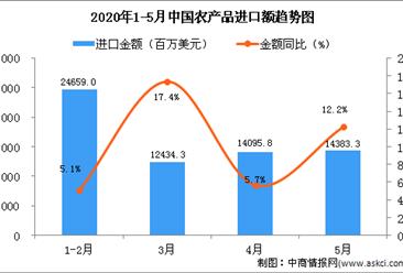 2020年5月中国农产品进口金额同比增长12.2%