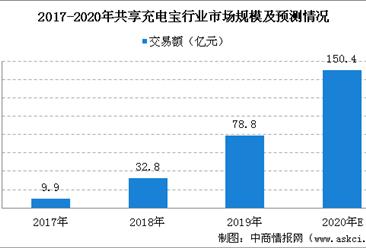 2020年共享充电宝行业市场规模预测:用户规模将突破4亿人(图)