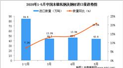 2020年1-5月中国未锻轧铜及铜材进口量及金额增长情况分析