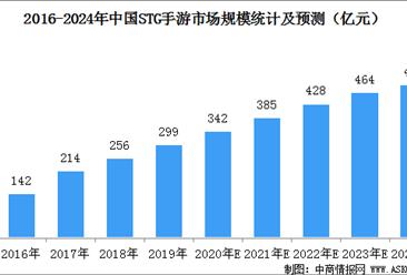 中国stg(射击游戏)市场规模预测:2024年规模将近500亿元(图)