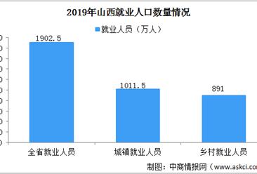 2019年山西就业人员为1902.5万人 第三产业就业人员最多(图)