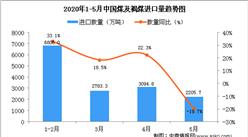 2020年5月中国煤及褐煤进口量同比下降19.7%