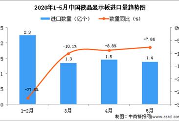 2020年5月中国液晶显示板进口量为1.4亿个 同比下降7.6%
