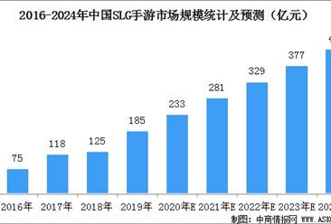 slg游戏规模占手游市场份额10.2%   2020年中国slg手游市场规模预测(图)
