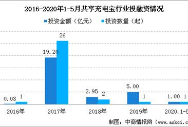 2020年共享充电宝行业投融资情况分析:投资热度大幅下降(图)