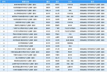 2020年安徽省50多个产业集群及近百个产业集群专业镇汇总分析