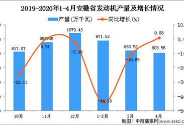 2020年1-4月安徽省发动机产量同比下降20.33%