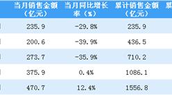 2020年5月保利地产销售简报:销售额同比增长12.4%(附图表)