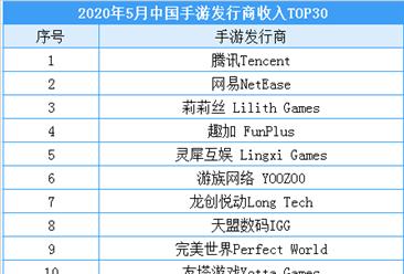 2020年5月中国手游发行商收入排行榜:腾讯位列榜首(附榜单)