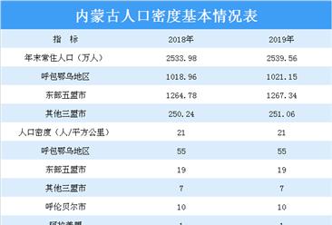 2019年内蒙古人口发展现状分析:常住人口2539.56万人 同比增0.22%