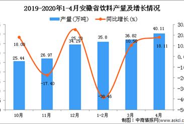 2020年1-4月安徽省饮料产量同比下降11.82%