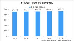 江门将全面取消落户限制 2020年江门人口数据分析(图)